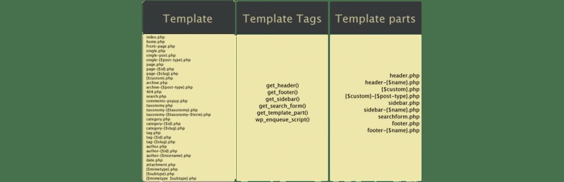Struttura di un template di WordPress