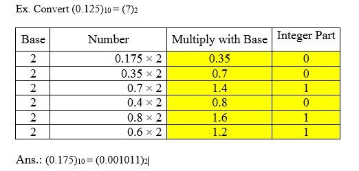 fractional number conversion decimal to binary