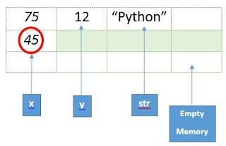 memory allocation in python