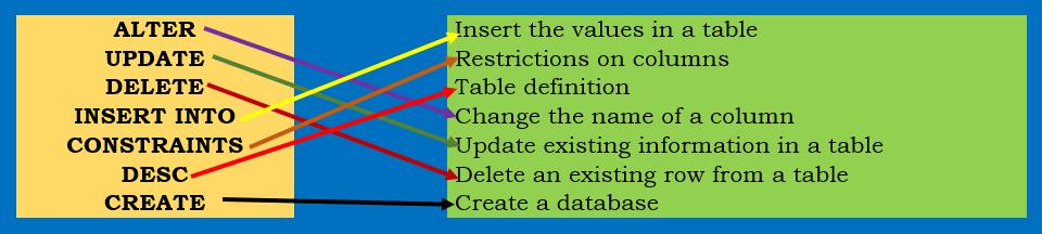 NCERT Solutions Chapter 8 MySQL IP Class 11