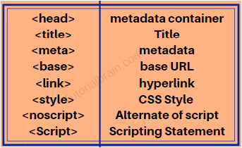 Meta Data And Descripting Tags