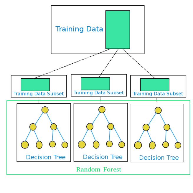 Generation of Random Forest in Machine Learning - www.tutorialkart.com