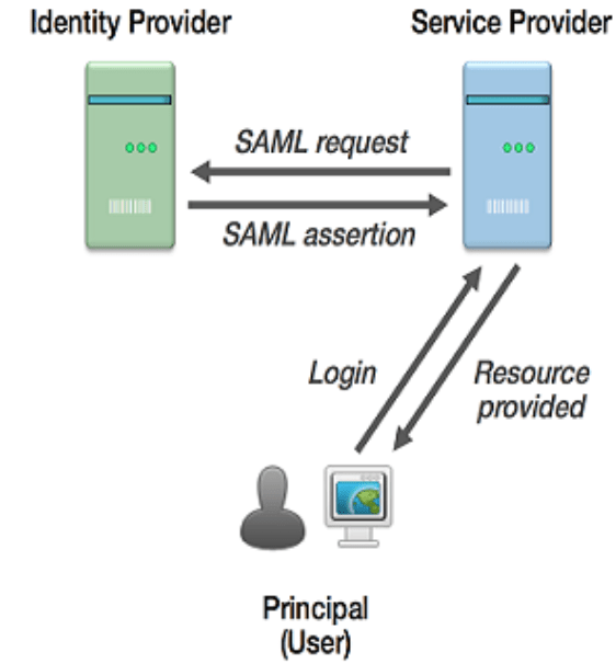 What Is SAML ? Security Assertion Markup Language