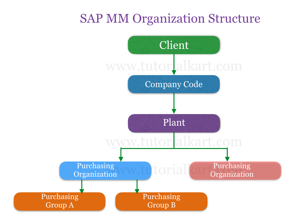 Sap Mm Tutorial Sap Material Management Training Tutorials
