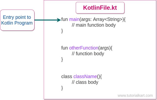 main function in Kotlin - Kotlin Tutorial - www.tutorialkart.com