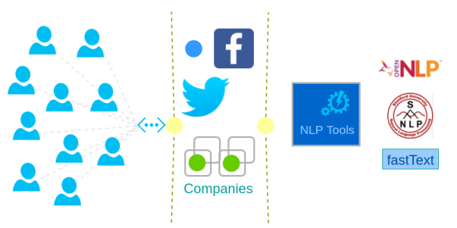 Natural Language Processing - Usage - NLP Tutorial - www.tutorialkart.com