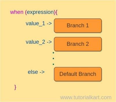 Syntax of when expression in Kotlin - Kotlin Tutorial - www.tutorialkart.com