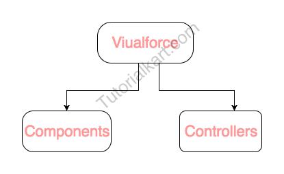 Visualforce Tutorials