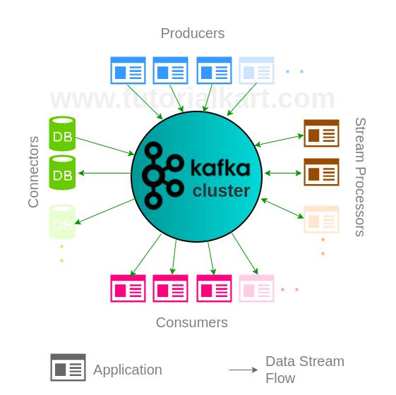 Apache Kafka Architecture - Apache Kafka Tutorial - www.tutorialkart.com