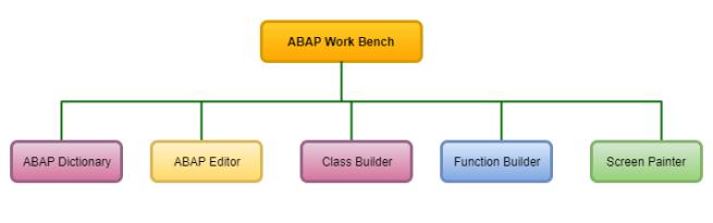 SAP ABAP Workbench tools