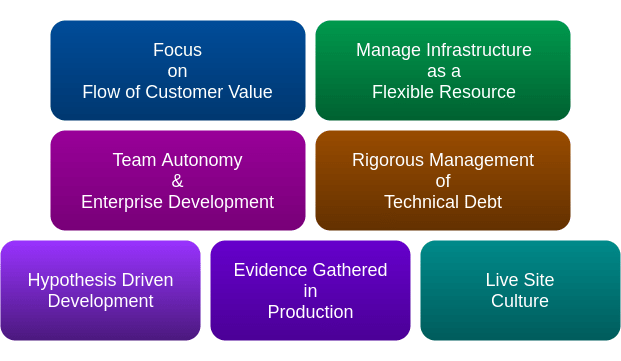 Devops foundational aspects