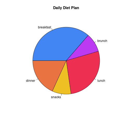 Simple Pie Chart example with R programming language