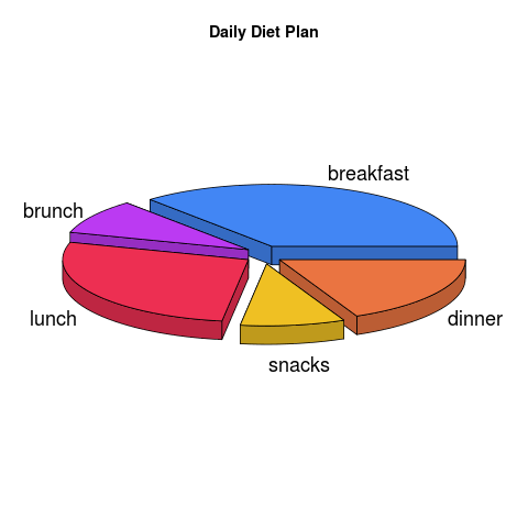 Simple 3D Pie Chart example with R programming language