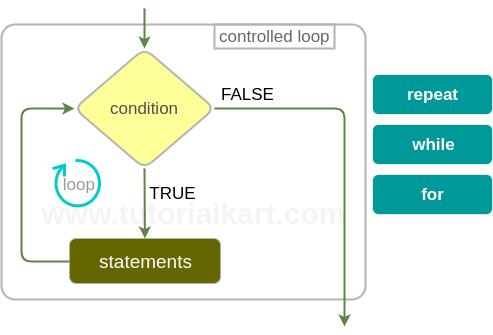 R Loop Statements
