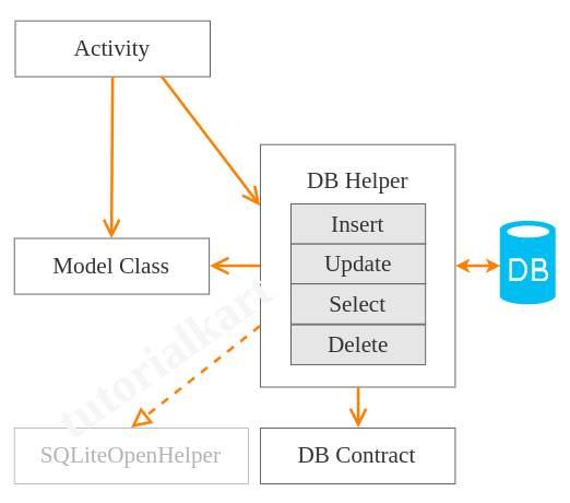 Kotlin android sqlite example application android sqlite example class diagram ccuart Image collections