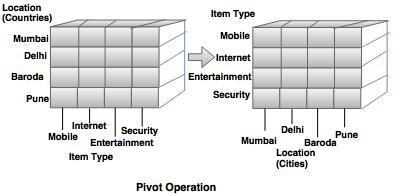 pivot operation