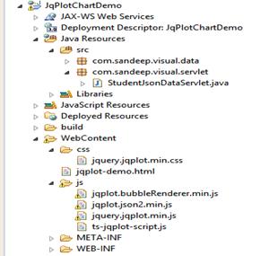 Drawing JqPlot Chart From Servlet JSON Response -Tutorial Savvy