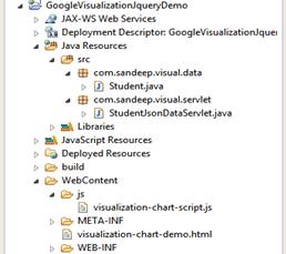 Drawing Google Chart From Servlet JSON Response -Tutorial Savvy