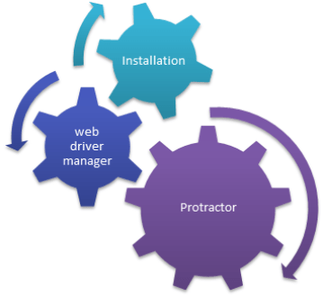 Installing Protractor For AngularJS Testing -Tutorial Savvy