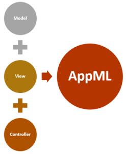 W3C AppML modeling language