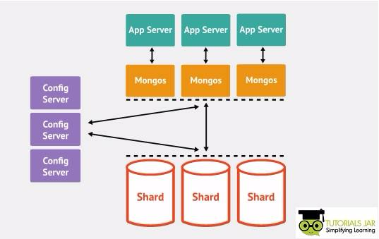 Key features of MongoDB - Sharding