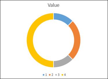 Create Doughnut Chart
