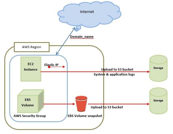 Desktop Security Software
