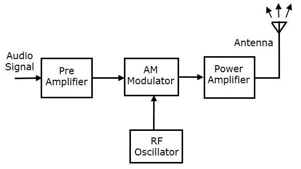 Transmitter – UNITED INDIA ONE