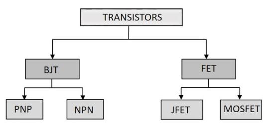 bjt transistor types