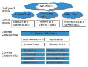 Cloud Computing Overview