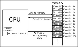 Bilgisayar Veri Aktarımı
