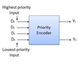 UGCNET Computer Science Topics: Priority Encoder