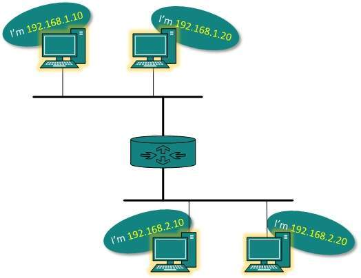 Network Addressing