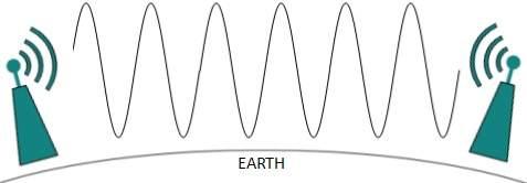 Radio wave - grounded