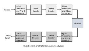 Digital Communication Quick Guide