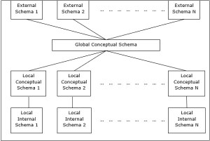 Distributed DBMS Database Environments