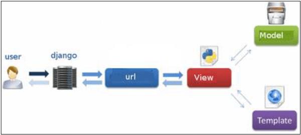 DJANGO MVC - MVT Pattern