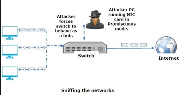 sniffing networks - Sniffing Nedir ?