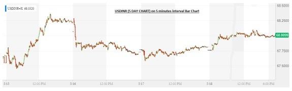 Bar chart of USDINR