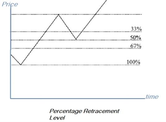 Percentage Retracement