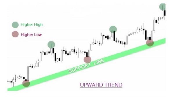 Uptrend Signifies