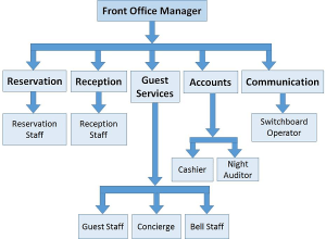 Front Office Management  Quick Guide