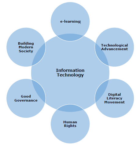 Information Technology Features