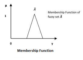 Membership Function