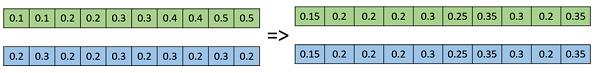 Whole Arithmetic Recombination