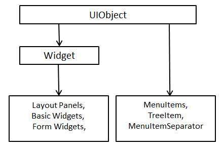 GWT Components