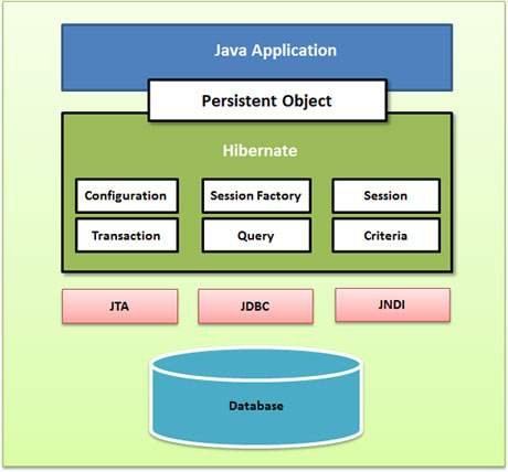 resume writing classes hibernate application architecture with