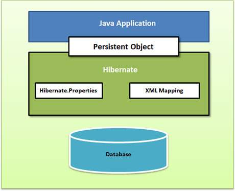 hibernate application architecture with few important classes