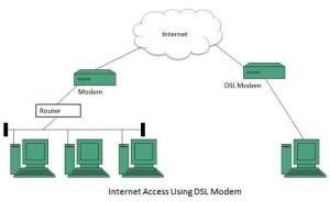 Inter Connectivity