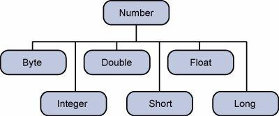 Number Classes